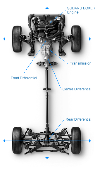 When Fact Meets Friction The Basics Of Clutch Operation further Royal Wedding Wednesdays History Of moreover What Transmission Temp Is Normal 194557 also  moreover Audi. on subaru transmission diagram