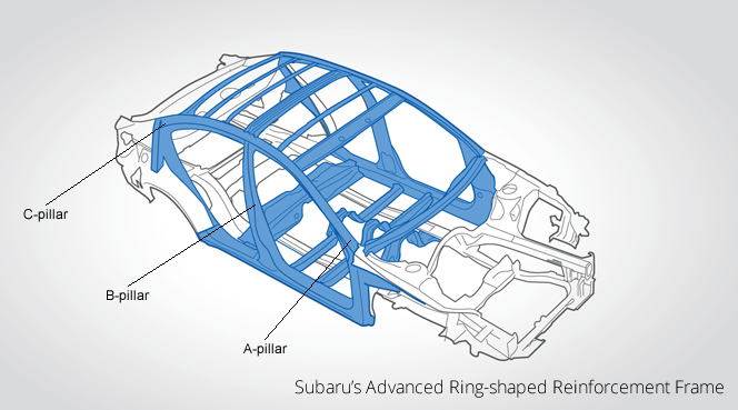 Subaru Ring Shaped Reinforcement Frame